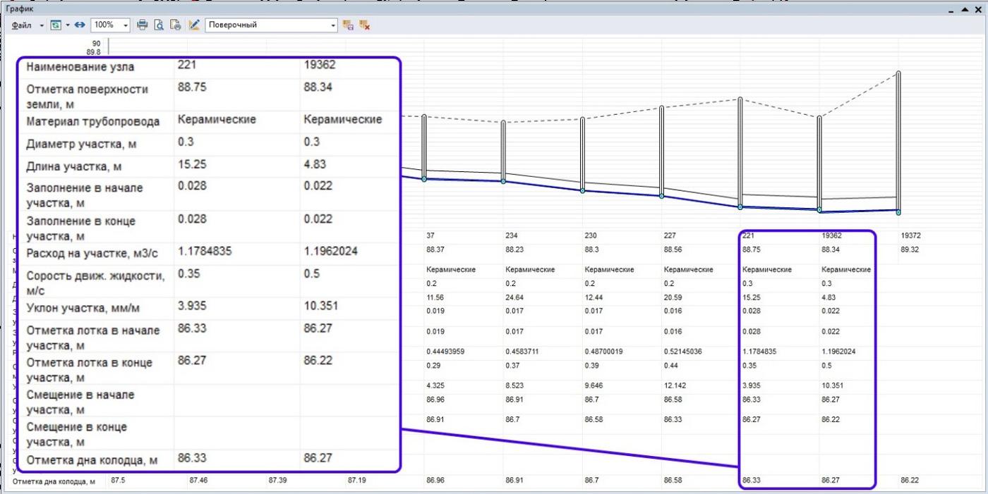 Рисунок 5. Продольный профиль, сформированный с помощью на основе фактических (измеренных) высотных отметок трубопроводов канализации