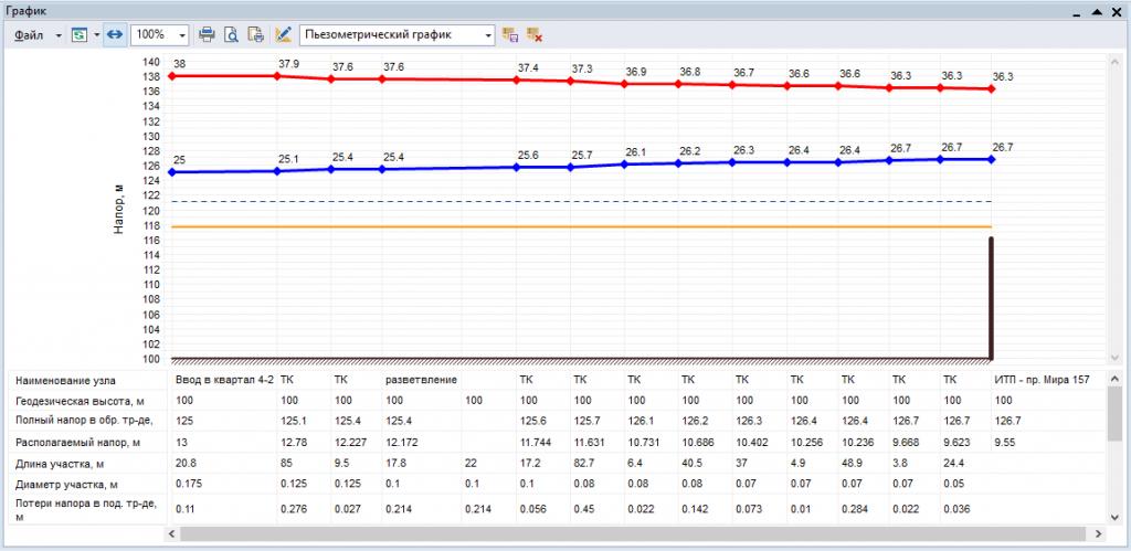 Пьезометрический график и таблица данных