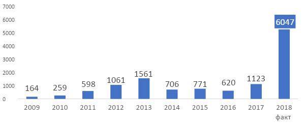 рис. 2. Динамика паспортизации водопроводных колодцев с 2009 года